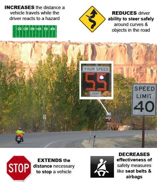 Picture showing consequences of speeding