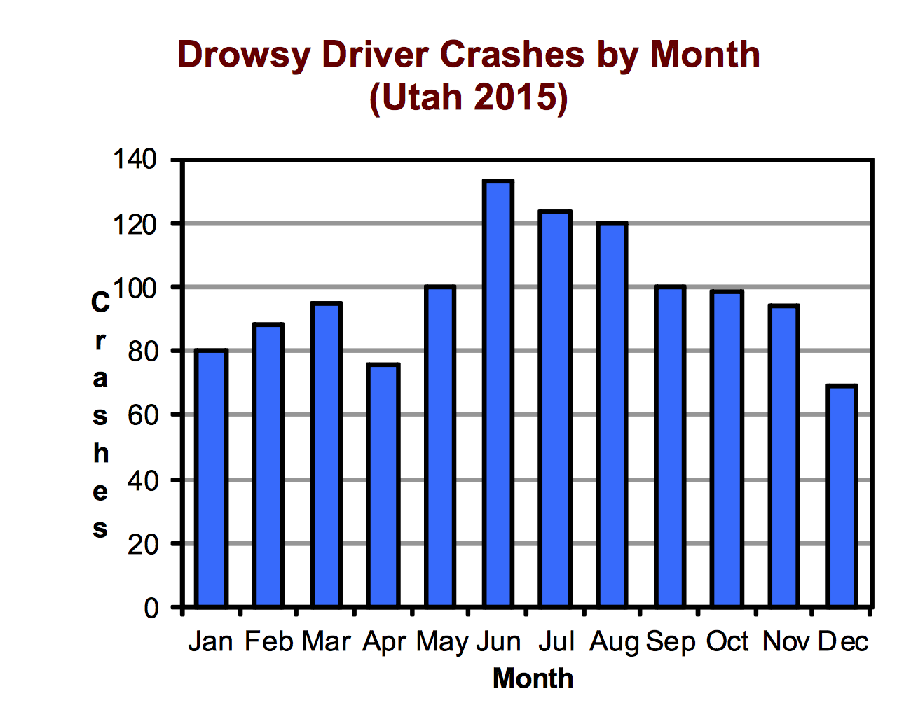 Graph showing drowsy driver crashes by month in Utah in 2015