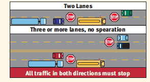 Illustration showing when cars must stop for school buses on roads with 2 lanes or 3 or more lanes with no median