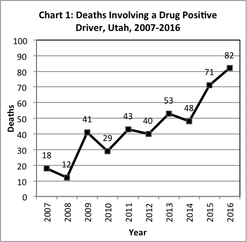 Deaths involving a drug positive driver, Utah 2011-2017