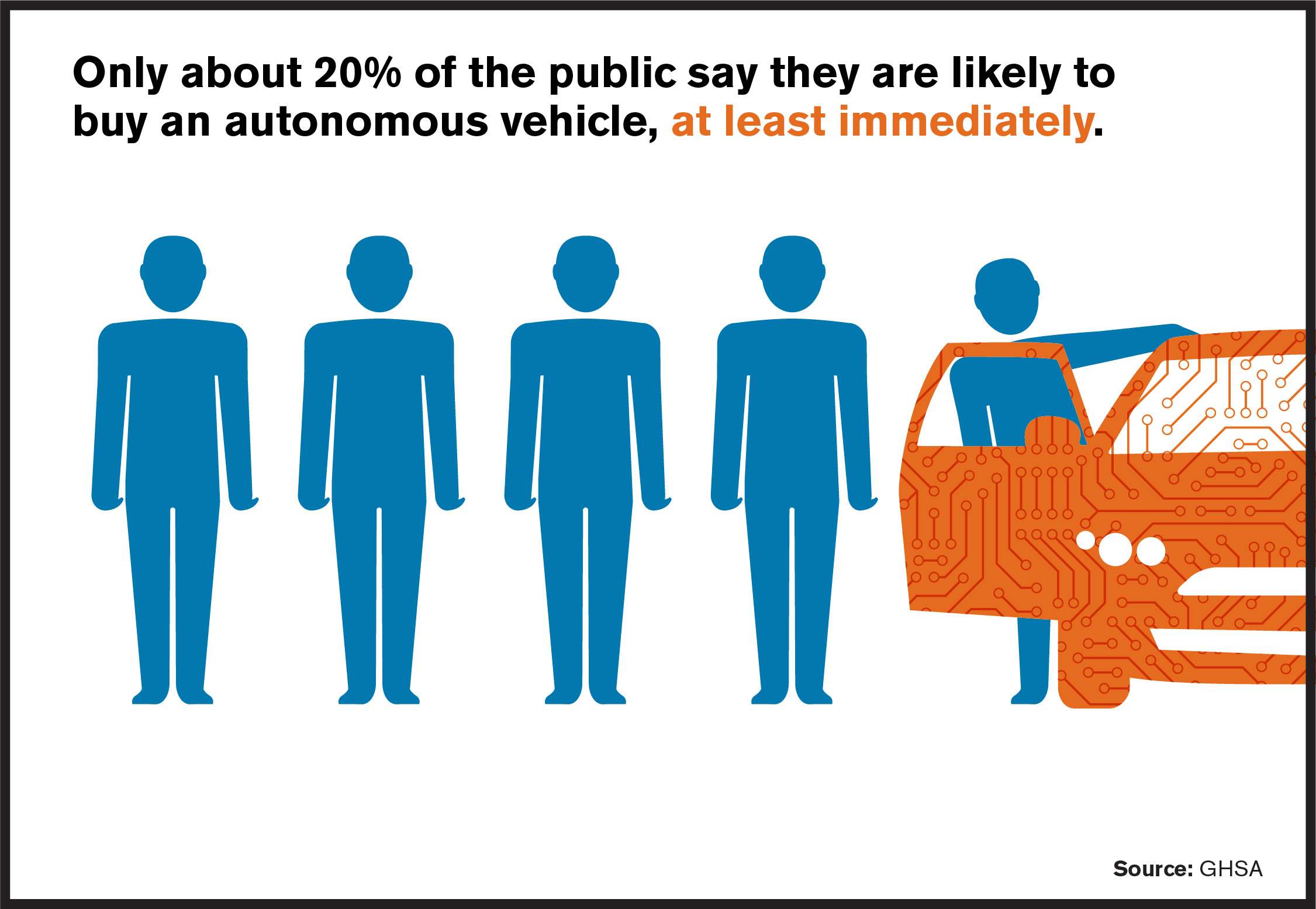 Only 20 percent of the public say they are willing to buy an autonomous vehicle immediately