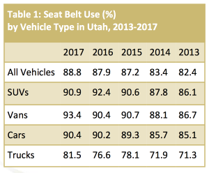 Chart showing seat belt use in Utah from 2013-2017 by vehicle type