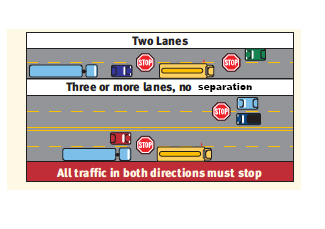 Image shows when cars must stop for school buses with flashing lights, depending on the number of lanes.