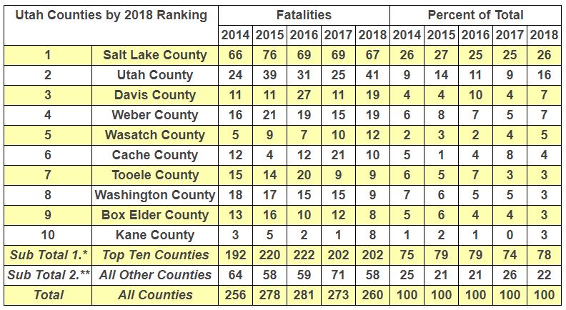 five year trend top ten counties 2018