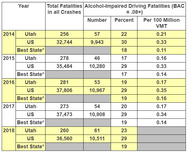 impaired driving deaths 2018