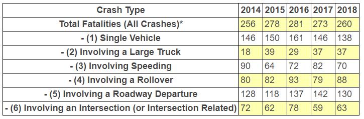 utah fatalities by crash type